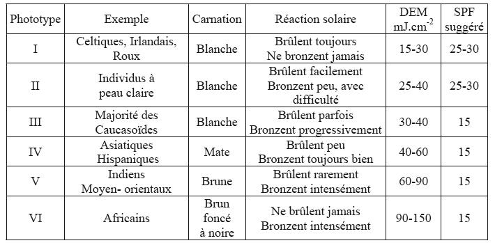 classification_des_phototypes